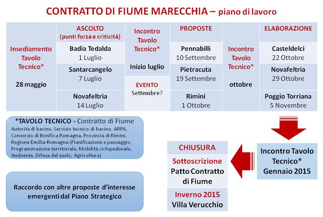 Schema incontri CDF Marecchia